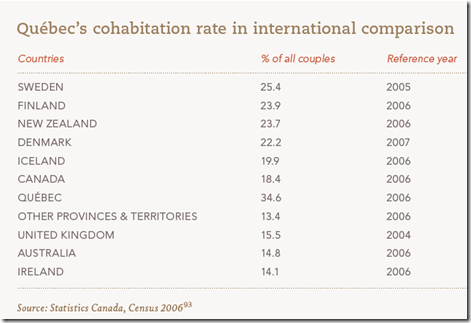 Québec's cohabitation rate in international comparison