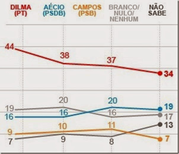 grafico-datafolha-presidente_06-junho-materia