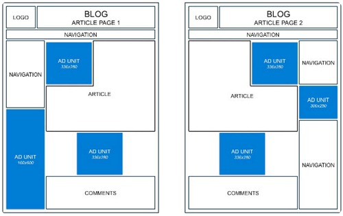 posizionamento-adsense-articoli-blog