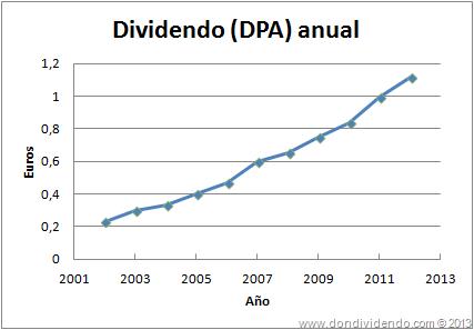 ENAGAS_Dividendo por acción 2013_DonDividendo