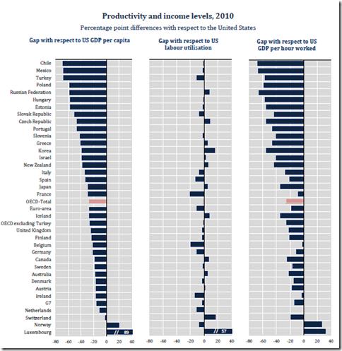 Productivity - OECD