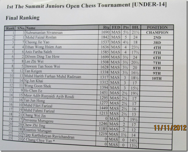 Under-14 Final Ranking Summit 2012