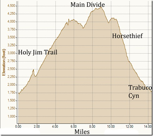 My Activities Holy Jim 7-24-2011, Elevation - Distance