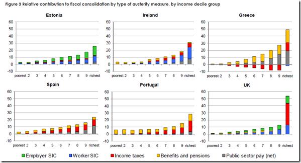Six EU countries - austerity mesures - 3