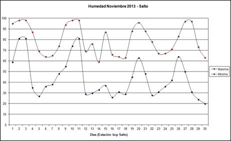 Temperatura Maxima y Minima (Noviembre 2013)