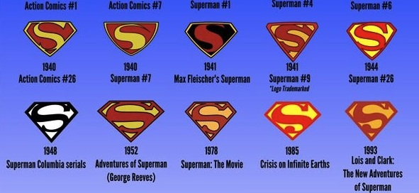 Superman logo evolution2