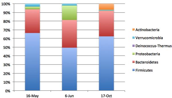 Sprague uBiome Results