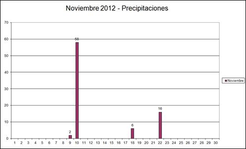 Precipitaciones (Noviembre 2012)