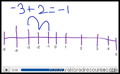 Let your kids create a video to teach the class about a concept they have learned with the Educreations app.  My third graders explained negative numbers this way.  Heidi Raki of Raki's Rad Resources