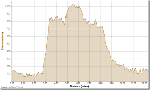 Running Up Mentally Sensitive down Rock It 2-21-2013, Elevation - Distance