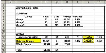 anova,single-factor anova,one-way anova,statistics,excel,excel 2010,excel 2013