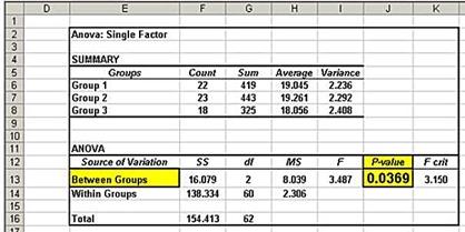 anova,single-factor anova,one-way anova,statistics,excel,excel 2010,excel 2013
