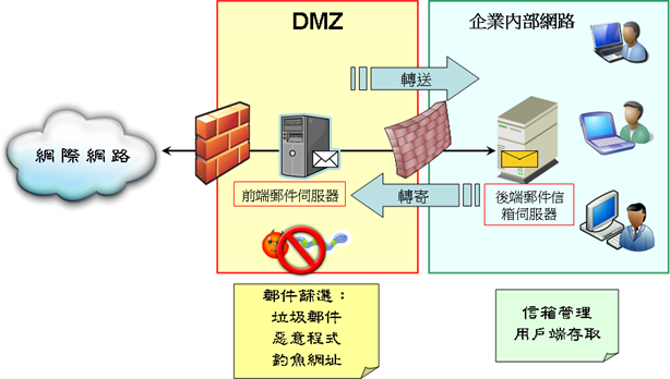 mail_security_architecture