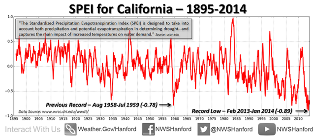The Standardized Precipitation Evapotranspiration Index (SPEI) for California, 195-2014. The lowest measurement ever recorded was in the 2013-2014 season. Graphic: National Weather Service Hanford