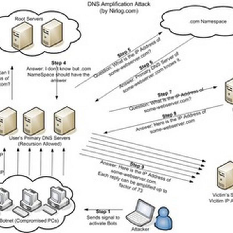 Cara Mencari DNS Tecepat Untuk Warnet