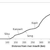 Fig.2: Longitudinal profile of Rajang river