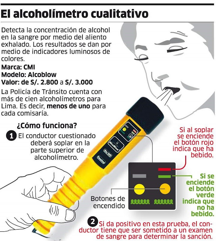 infografia-ifso-alcoholimetro