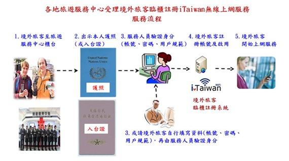 iTaiwan申請流程