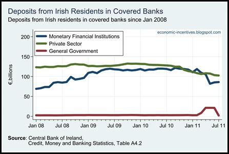 Irish Resident Deposits in Covered Banks