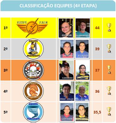 classificaçao IV etapa III Campeonato EQUIPE_1