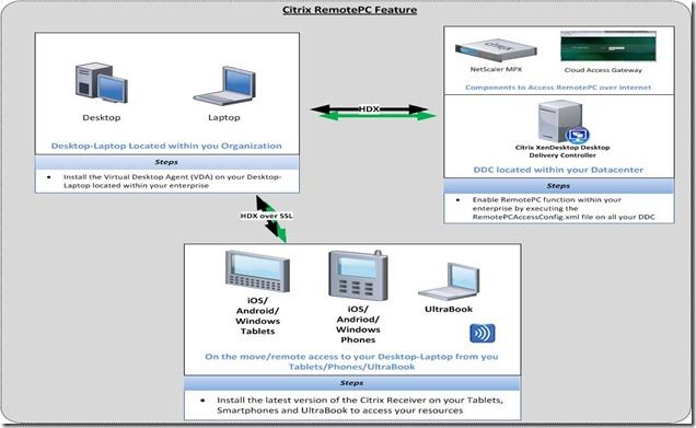 Citrix RemotePC (XenDesktop 5.6 FP1)