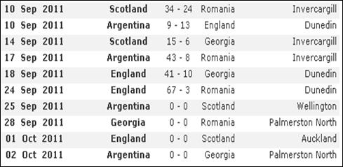 cupa mondiala rugby- grupa B-Romania