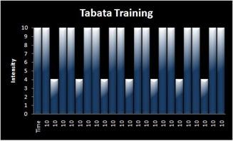 tabata-funcional-training
