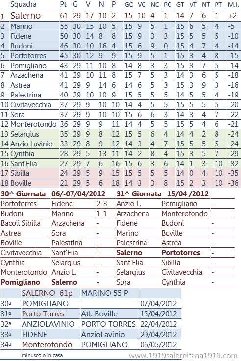 classifica salerno calcio 06/04/2012