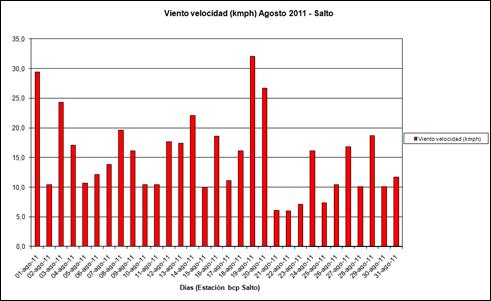 Viento Velocidad (Agosto 2011)