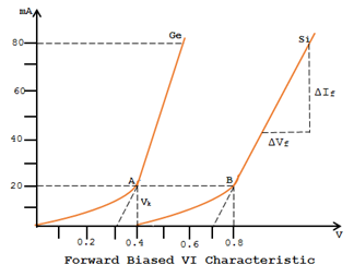 VI Characteristic of Forward biased PN Junction