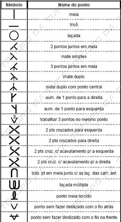 gráfico trico
