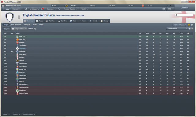Ulasan Football Manager 2012