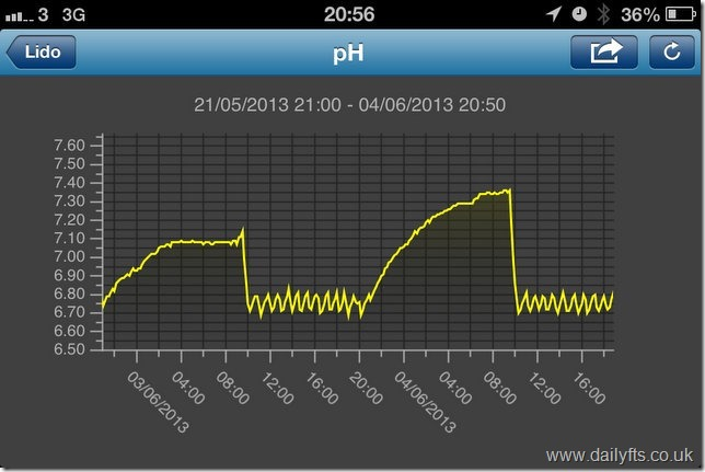 Neptune Systems Apex pH iPhone Graph