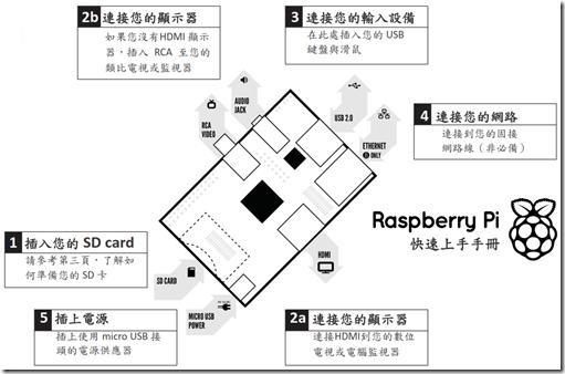 Raspberry Pi 的奇幻漂流: 十二月 2012