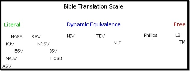 bibletranslationscale
