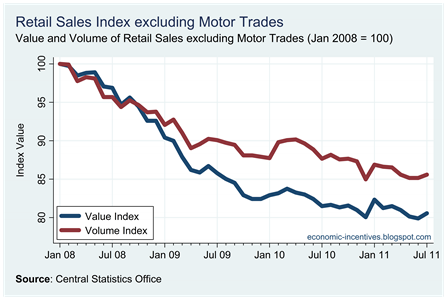 Ex Motor Trades Index to July