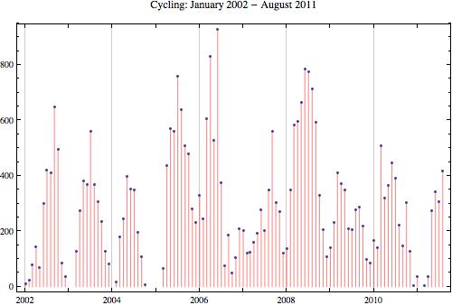 Cycling 2011 8