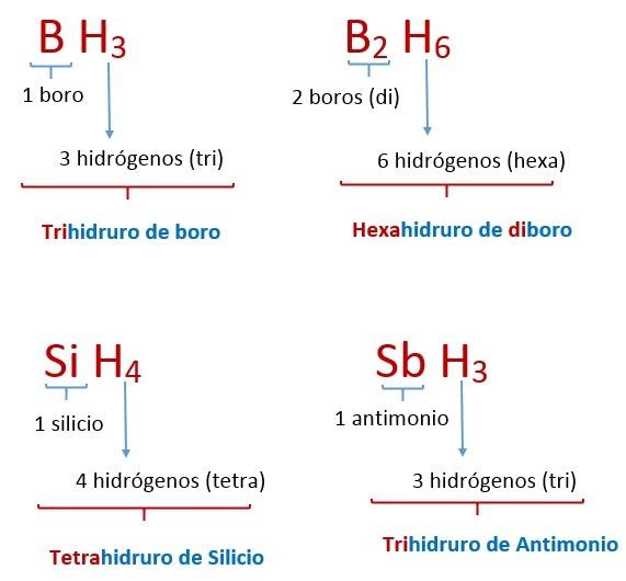 nomenclatura de hidruros especiales