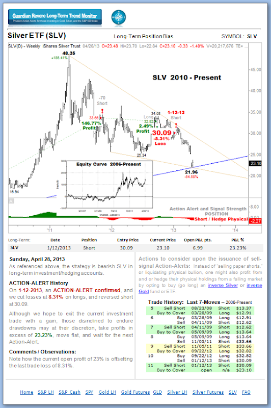 SLV - A page from the Guardian Revere Long-Term Trend Monitor