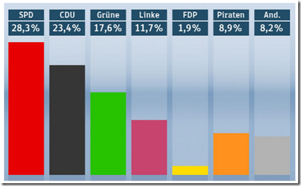 Allemagne - Parti pirate