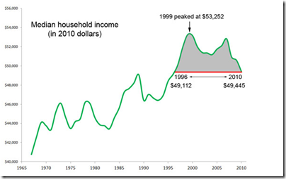 US median household