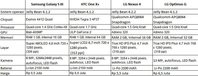 perbandingan-spesifikasi-antara-galaxy-s3-htc-one-x-nexus-4-dan-optimus-g