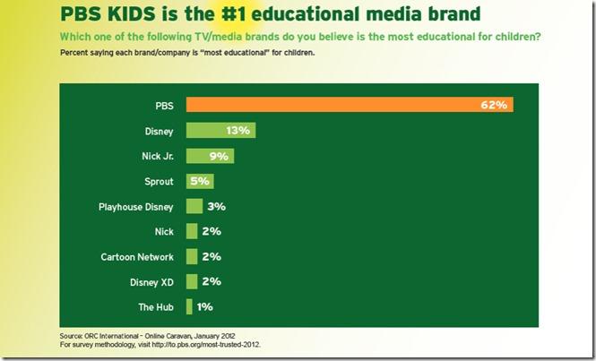 PBS_Graph_Kids-No1-Educational