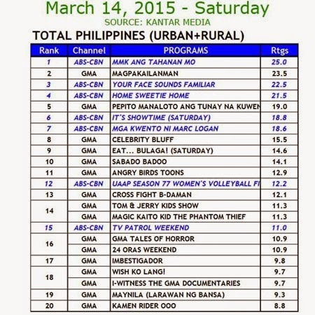 Kantar Media National TV Ratings - March 14, 2015 (Saturday)