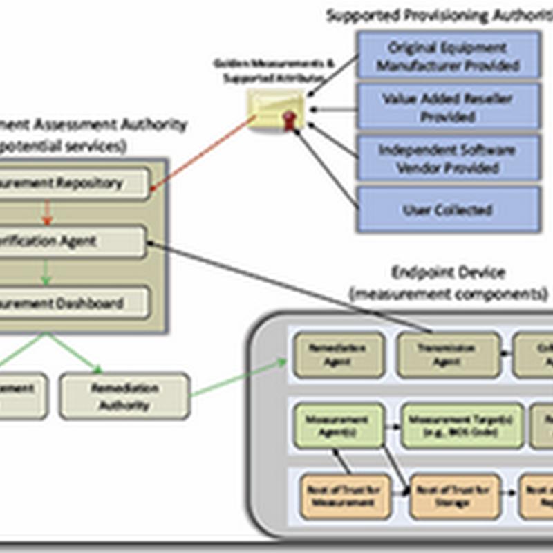 NIST 800-155: BIOS Integrity Measurement Guidelines