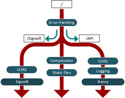 Ramas en el pipeline de ASP.NET Core