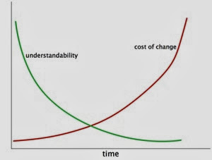 Cost of change