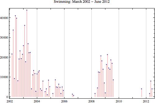 Swimming 2012 6