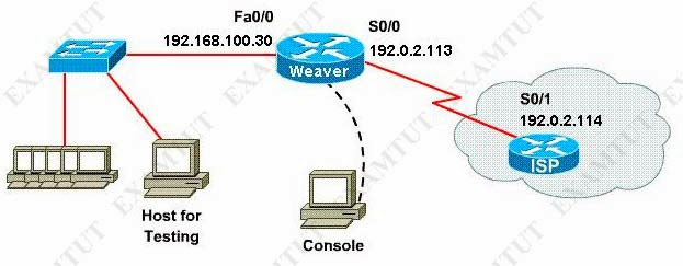Ccna acl 1 simulation dating 6