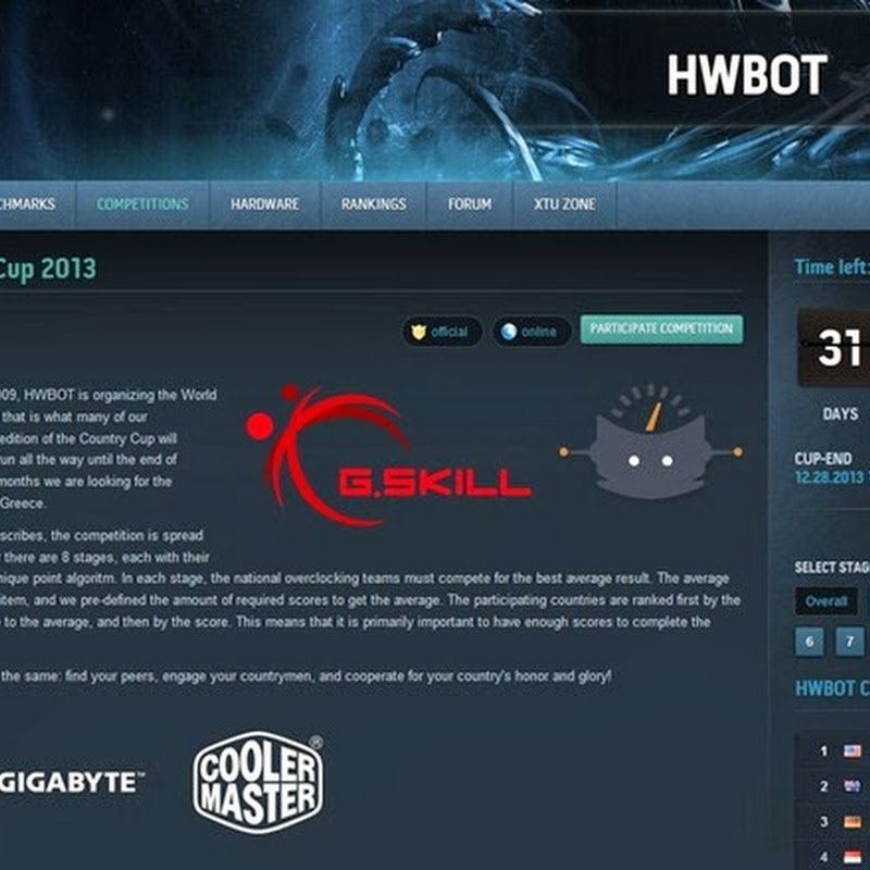 HWBOT Country Cup looking to be the most popular OC contest ever organised, how is your country fairing?